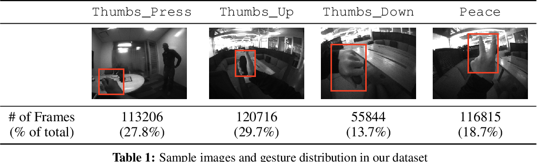 Figure 1 for Real-time Egocentric Gesture Recognition on Mobile Head Mounted Displays
