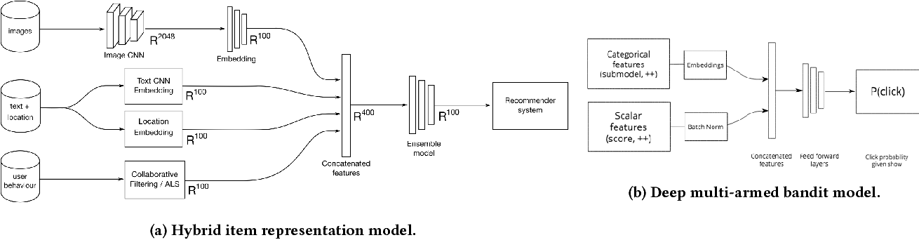 Figure 3 for Deep neural network marketplace recommenders in online experiments