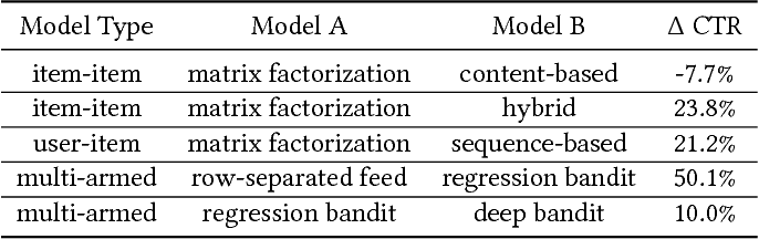 Figure 2 for Deep neural network marketplace recommenders in online experiments