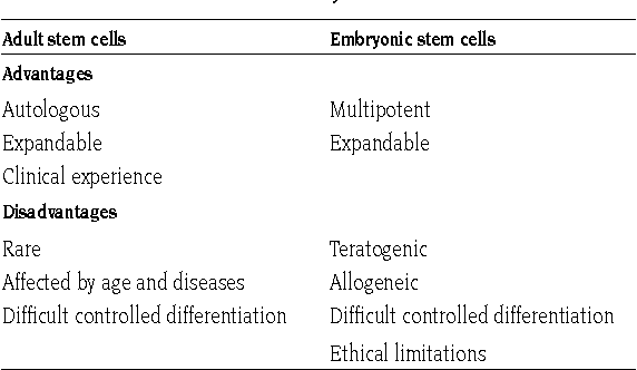 Think, that adult stem cells versus embryonic you