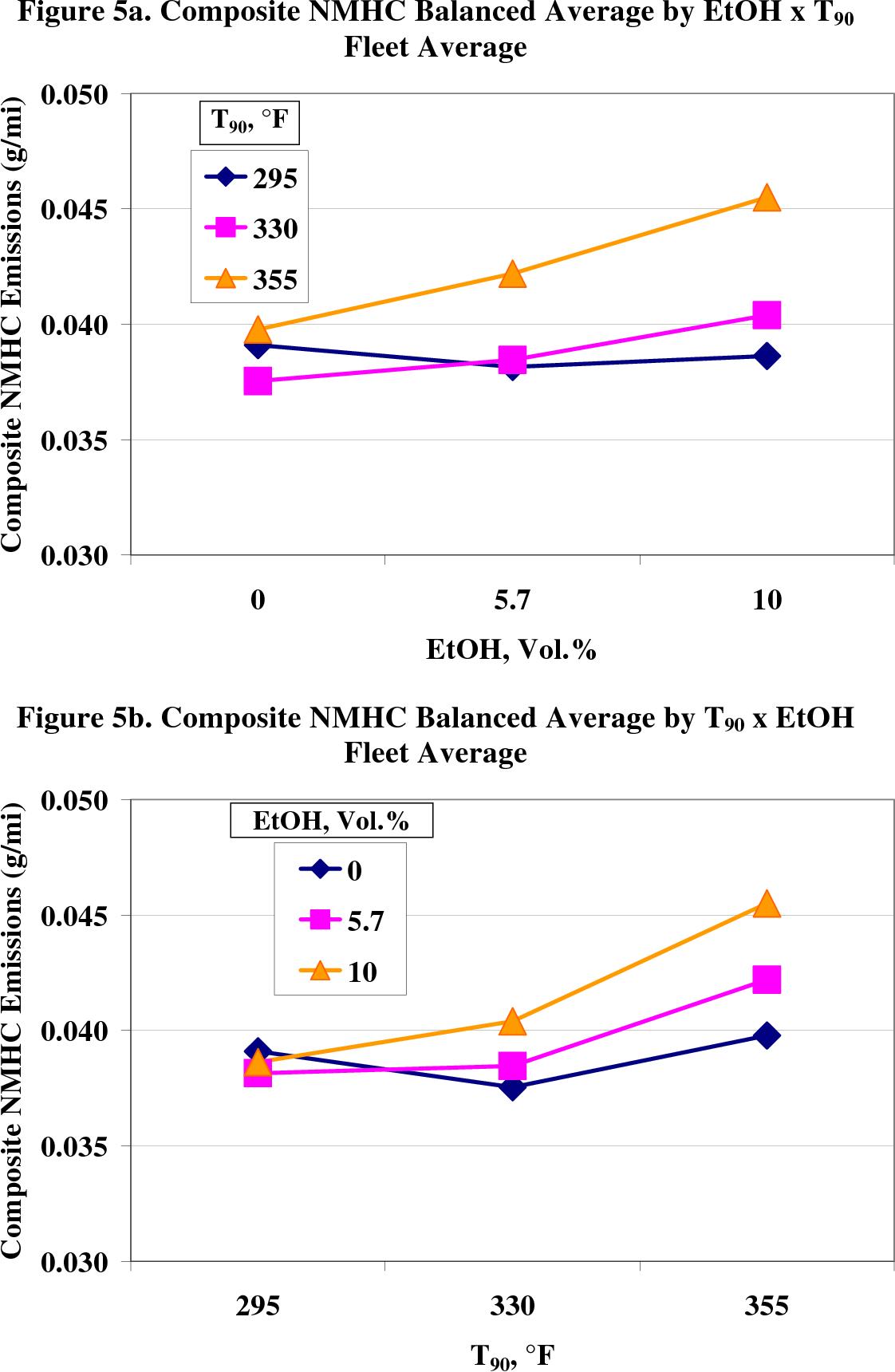 Figure 5b. Composite NMHC Balanced Average by T90 x EtOH Fleet Average