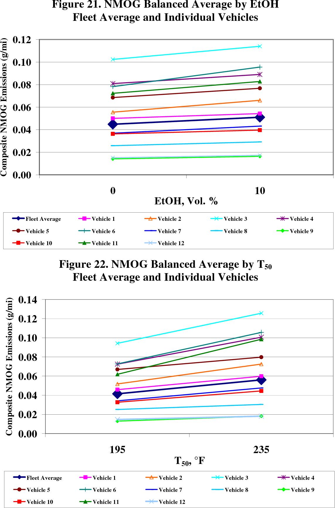 Figure 21. NMOG Balanced Average by EtOH Fleet Average and Individual Vehicles