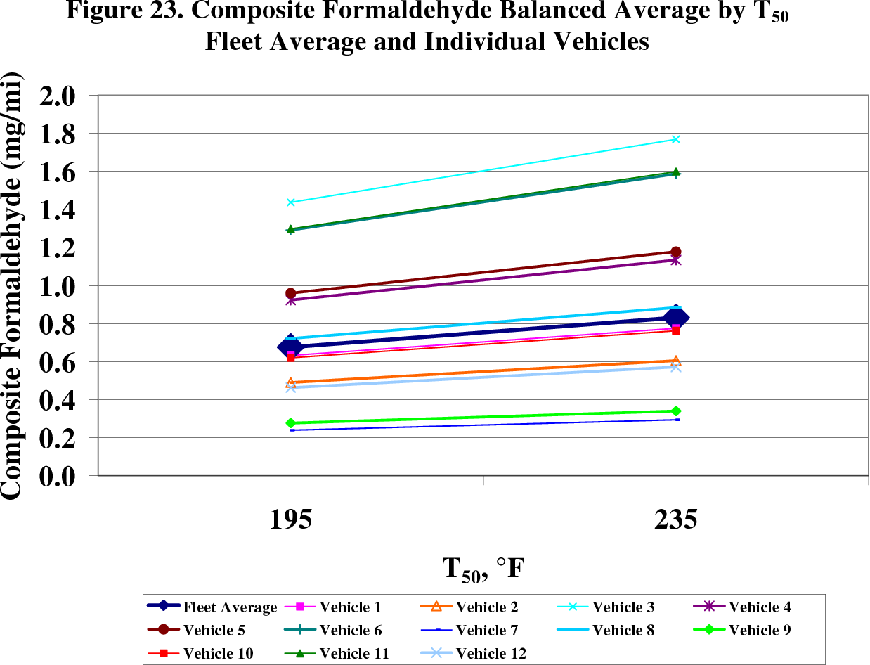 Figure 23. Composite Formaldehyde Balanced Average by T50 Fleet Average and Individual Vehicles