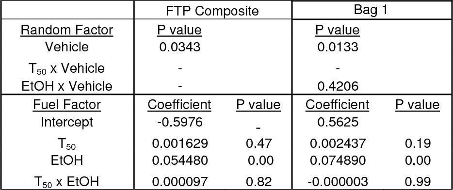 Table 12. Mixed Model Summary for Acetaldehyde