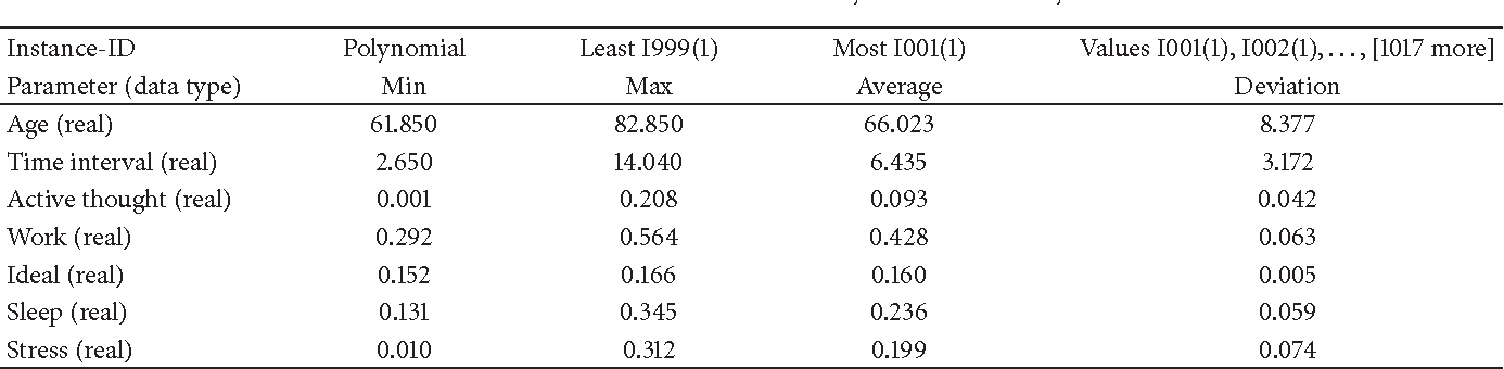 Table 4: Statistical inferences of activity level in the elderly.
