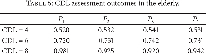 Table 6: CDL assessment outcomes in the elderly.