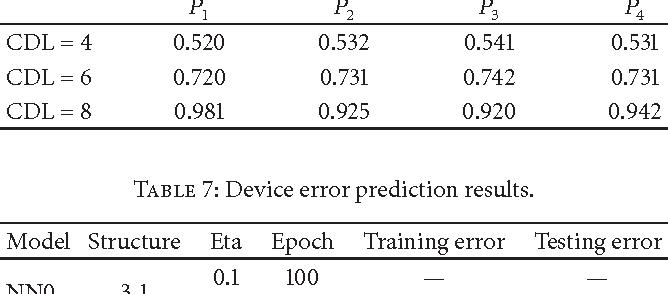 Table 7: Device error prediction results.