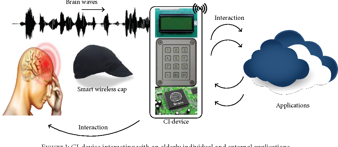Figure 1: CI-device interacting with an elderly individual and external applications.