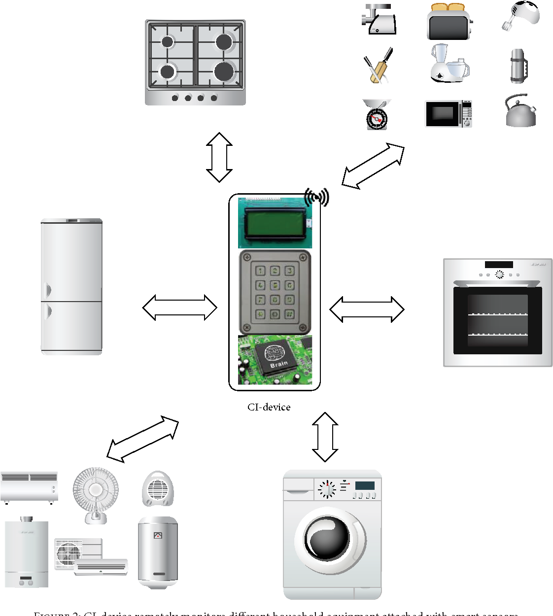 Figure 2: CI-device remotely monitors different household equipment attached with smart sensors.