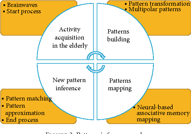 Figure 3: Pattern-inference cycle.