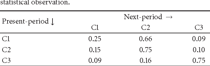 Table 1: Elderly individual's interest transition probability based on statistical observation.