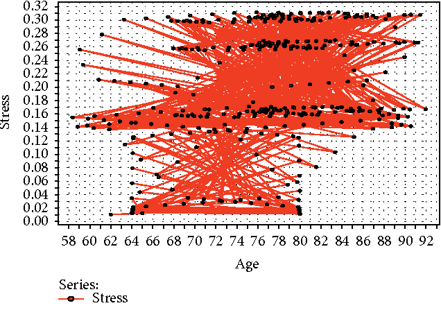 Figure 4: Stress-level analysis in the elderly based on age clusters.