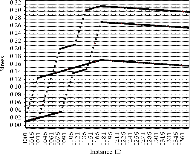Figure 5: Stress-level analysis in the elderly with respect to the number of instances.