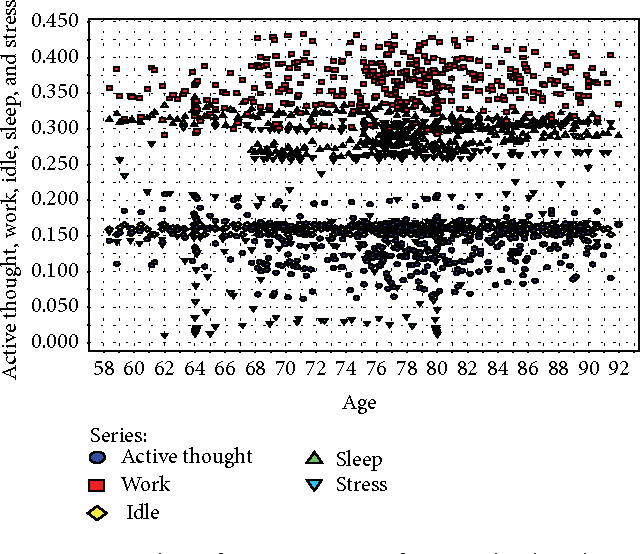 Figure 6: Complex inference patterns of activity-level analysis in the elderly.