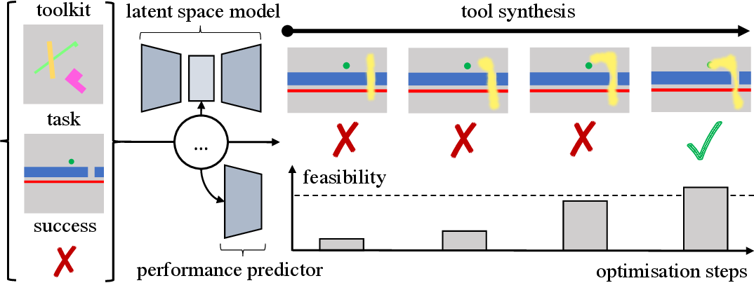 Figure 1 for Imagine That! Leveraging Emergent Affordances for Tool Synthesis in Reaching Tasks