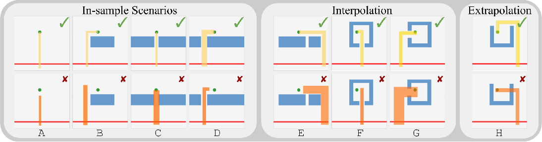 Figure 3 for Imagine That! Leveraging Emergent Affordances for Tool Synthesis in Reaching Tasks