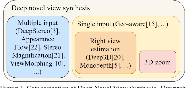 Figure 1 for Deep 3D-Zoom Net: Unsupervised Learning of Photo-Realistic 3D-Zoom