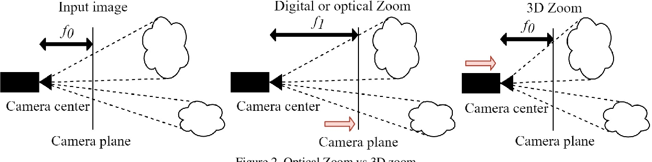 Figure 2 for Deep 3D-Zoom Net: Unsupervised Learning of Photo-Realistic 3D-Zoom