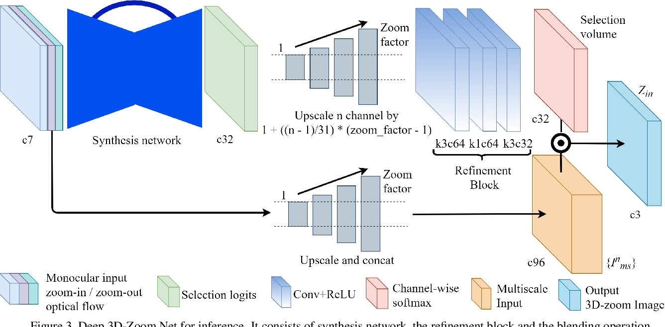 Figure 3 for Deep 3D-Zoom Net: Unsupervised Learning of Photo-Realistic 3D-Zoom