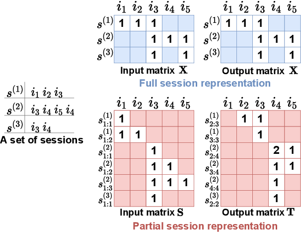 Figure 3 for Session-aware Linear Item-Item Models for Session-based Recommendation