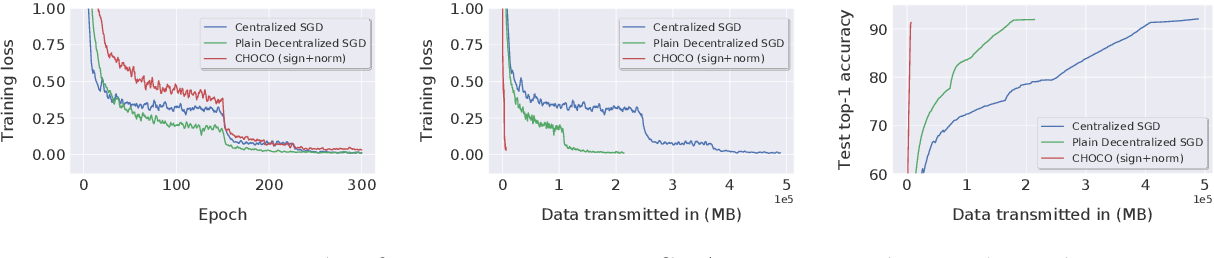 Figure 2 for Decentralized Deep Learning with Arbitrary Communication Compression