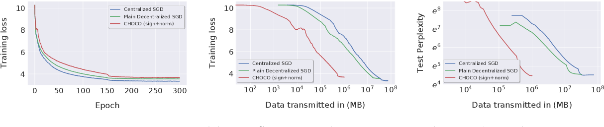 Figure 3 for Decentralized Deep Learning with Arbitrary Communication Compression
