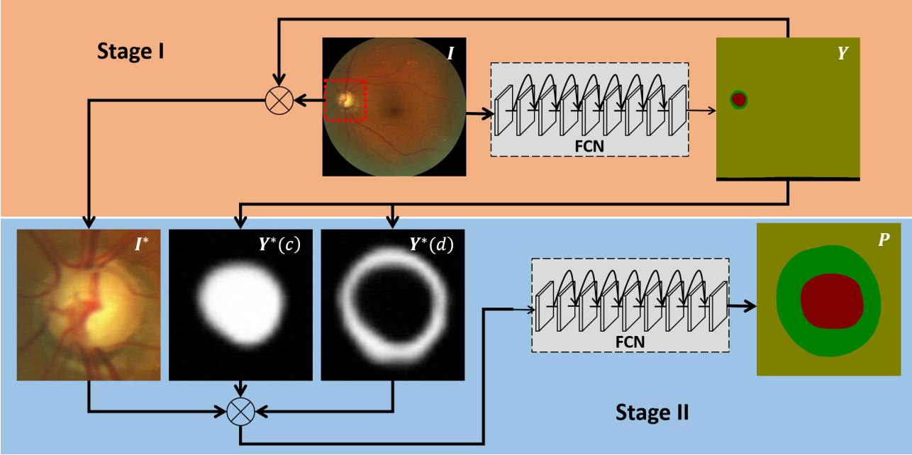 Figure 1 for Automated Segmentation of the Optic Disk and Cup using Dual-Stage Fully Convolutional Networks