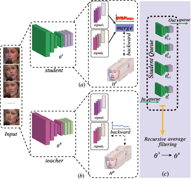 Figure 1 for Teacher-Student Asynchronous Learning with Multi-Source Consistency for Facial Landmark Detection