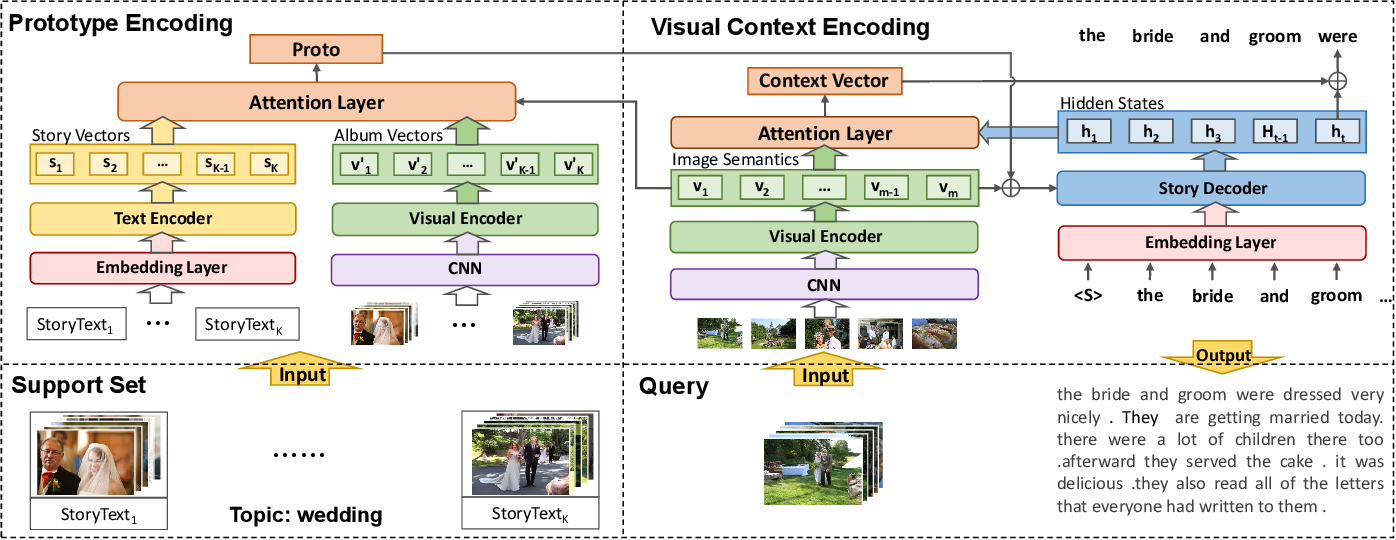 Figure 3 for Topic Adaptation and Prototype Encoding for Few-Shot Visual Storytelling