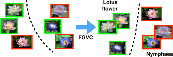 Figure 3 for Fine-grained Categorization and Dataset Bootstrapping using Deep Metric Learning with Humans in the Loop