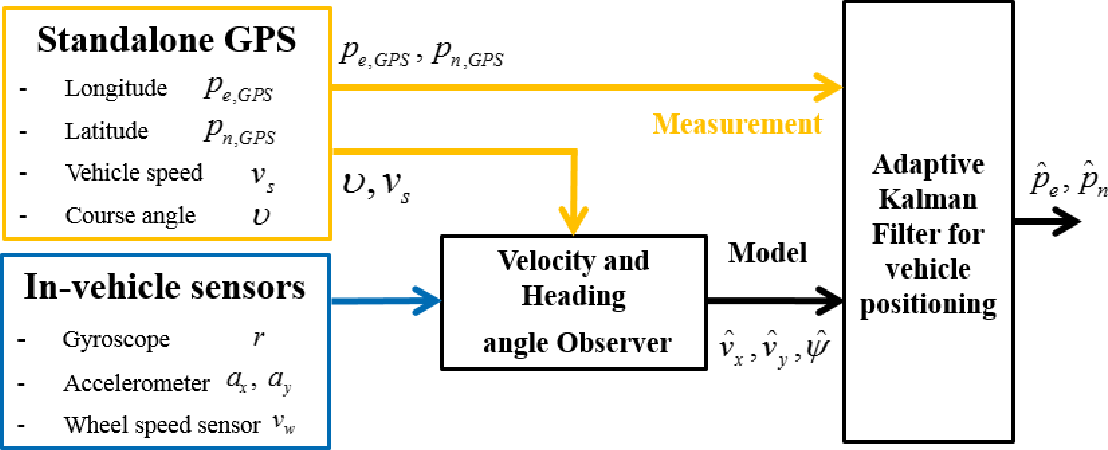 Figure 1 from Vehicle Positioning Based on Velocity and Heading