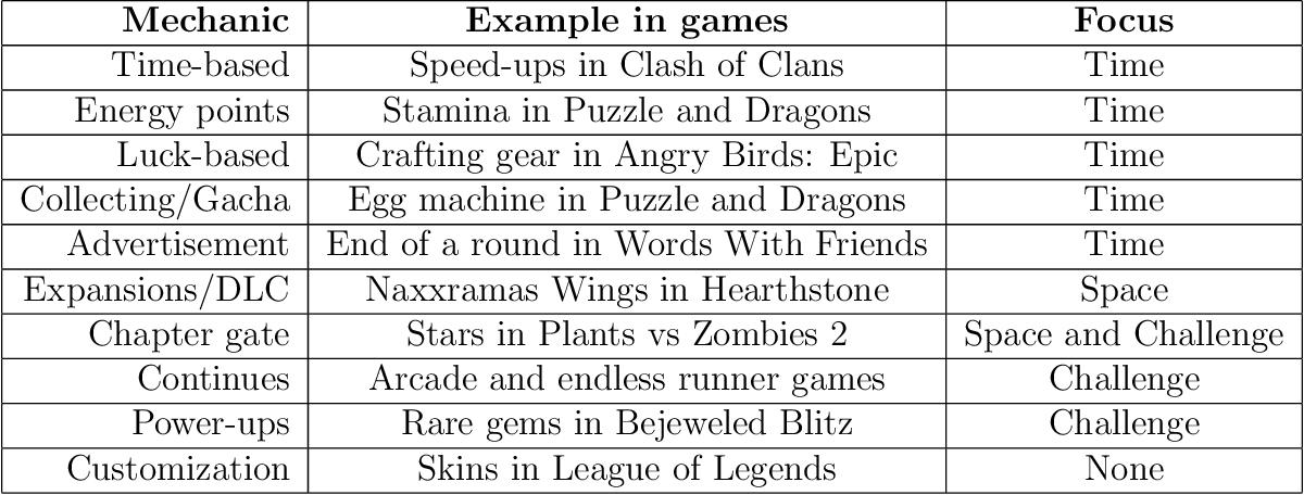 PDF] Challenge and Retention in Games - Semantic Scholar