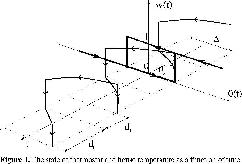 Figure 1. The state of thermostat and house temperature as a function of time.
