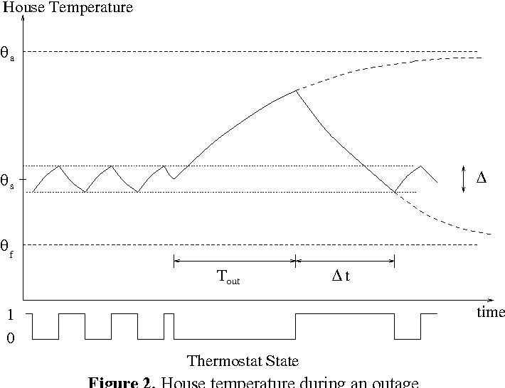 Figure 2. House temperature during an outage