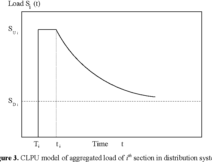 Figure 3. CLPU model of aggregated load of ith section in distribution system