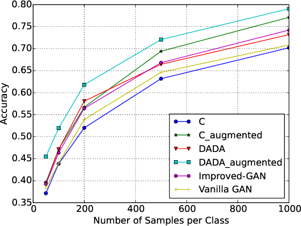 Figure 3 for DADA: Deep Adversarial Data Augmentation for Extremely Low Data Regime Classification
