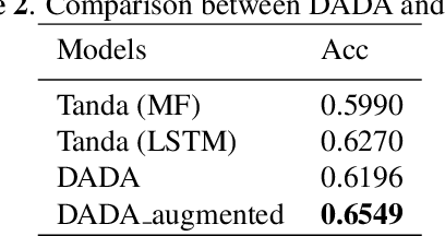 Figure 4 for DADA: Deep Adversarial Data Augmentation for Extremely Low Data Regime Classification