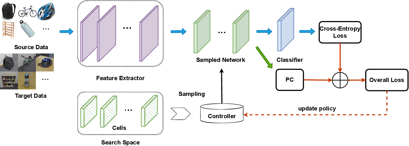 Figure 1 for Domain Adaptation by Maximizing Population Correlation with Neural Architecture Search