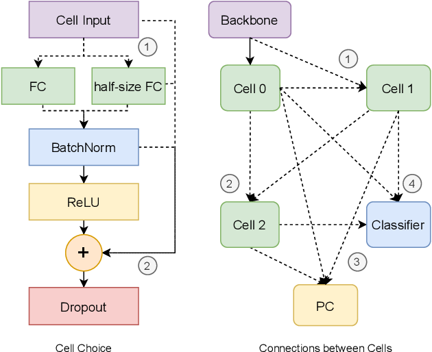 Figure 3 for Domain Adaptation by Maximizing Population Correlation with Neural Architecture Search