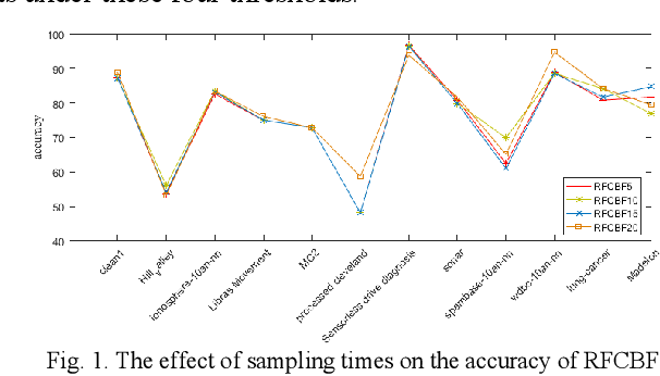 Figure 2 for RFCBF: enhance the performance and stability of Fast Correlation-Based Filter