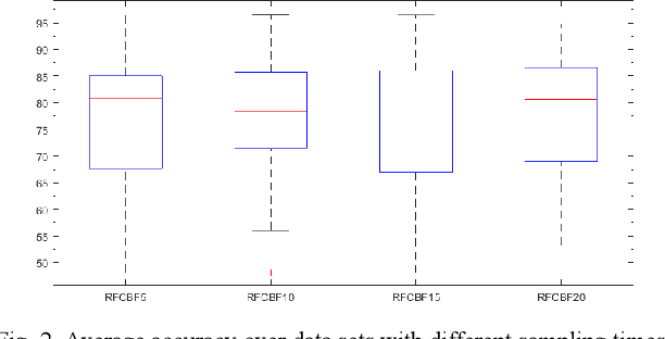 Figure 3 for RFCBF: enhance the performance and stability of Fast Correlation-Based Filter