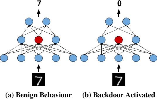 Figure 1 for Don't Trigger Me! A Triggerless Backdoor Attack Against Deep Neural Networks