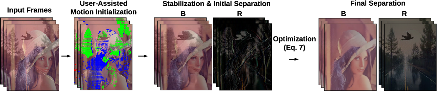 Figure 1 for User-assisted Video Reflection Removal
