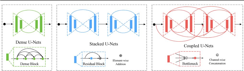 Figure 1 for CU-Net: Coupled U-Nets