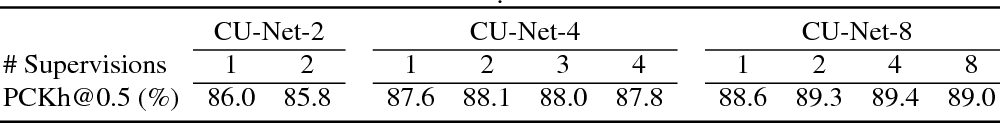 Figure 4 for CU-Net: Coupled U-Nets