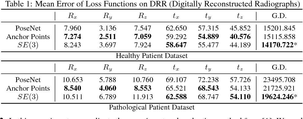 PDF] Deep Pose Estimation for Image-Based Registration - Semantic
