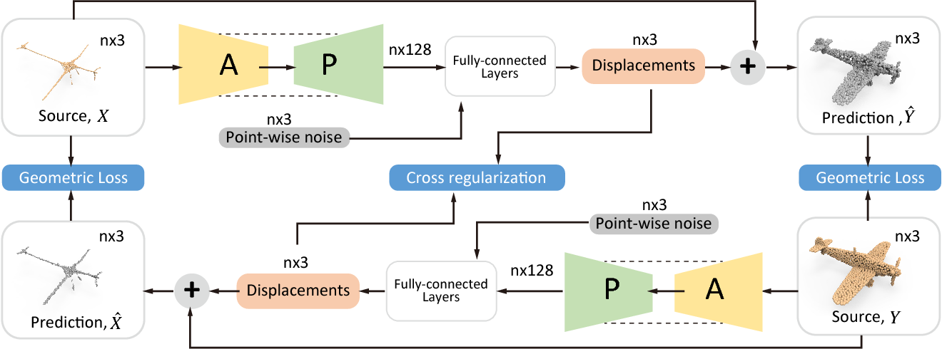 Figure 3 for P2P-NET: Bidirectional Point Displacement Net for Shape Transform