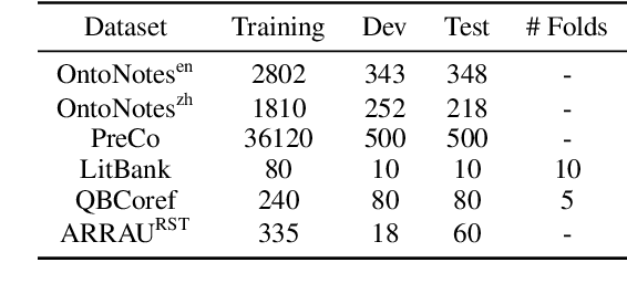 Figure 1 for Moving on from OntoNotes: Coreference Resolution Model Transfer