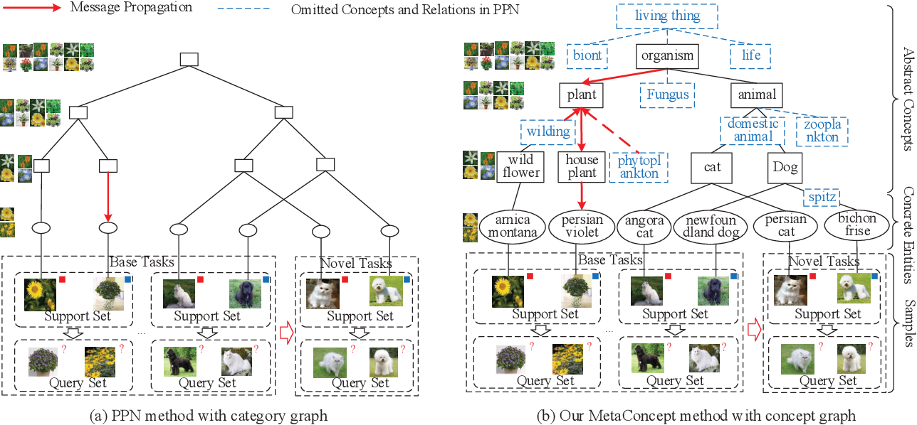 Figure 1 for MetaConcept: Learn to Abstract via Concept Graph for Weakly-Supervised Few-Shot Learning