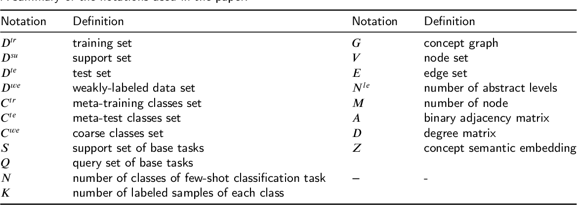 Figure 2 for MetaConcept: Learn to Abstract via Concept Graph for Weakly-Supervised Few-Shot Learning